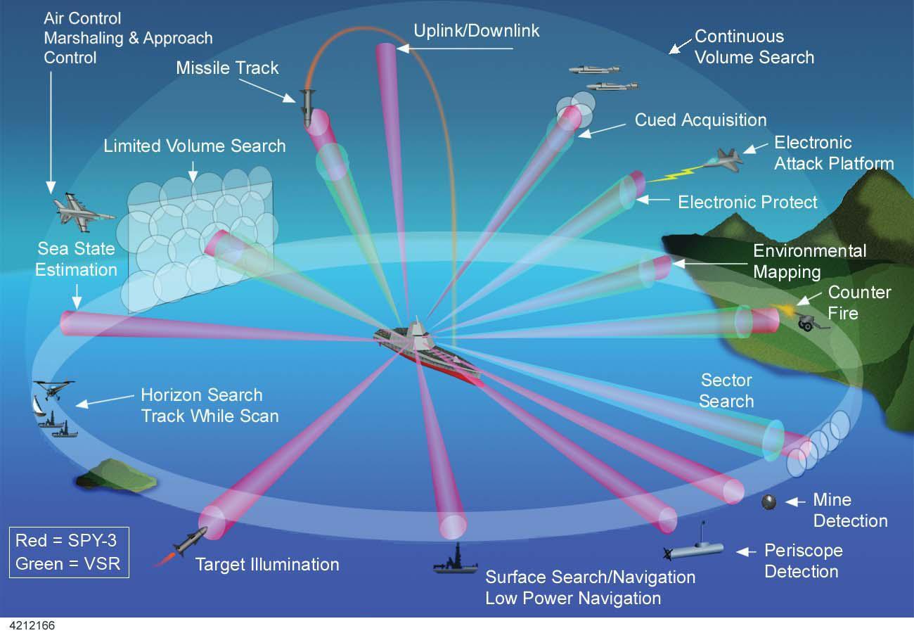 AN/SPY-4 Volume Search Radar - GlobalSecurity.org