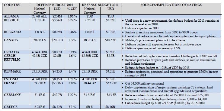 NATO Defence Budget 2011 p1