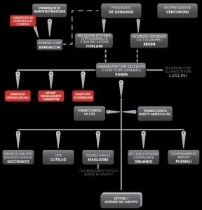 Organigramma Finmeccanica