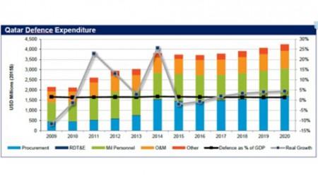 Qatar military spending (credit IHS)