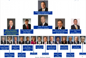 Raytheon Leadership
