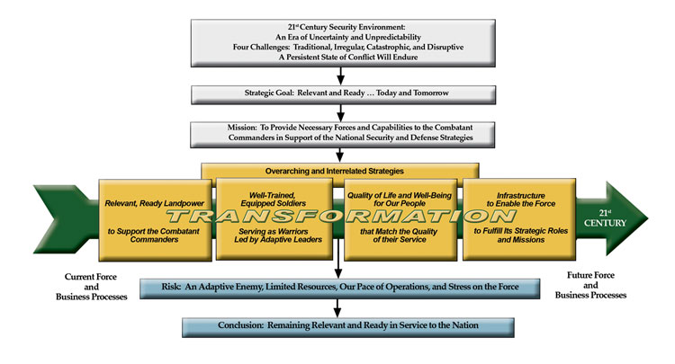 the organizational change initiative in the united states strategic command usstratcom